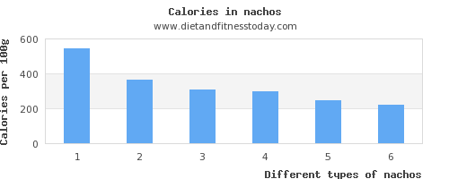 nachos fat per 100g