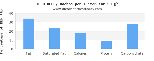fat and nutritional content in nachos