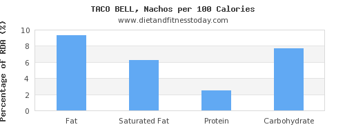 fat and nutrition facts in nachos per 100 calories