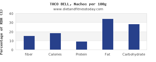 fiber and nutrition facts in nachos per 100g