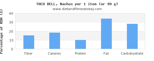 fiber and nutritional content in nachos