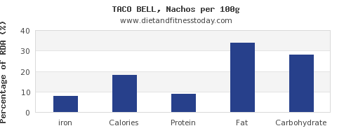 iron and nutrition facts in nachos per 100g