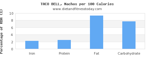 iron and nutrition facts in nachos per 100 calories