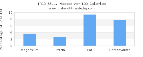 magnesium and nutrition facts in nachos per 100 calories