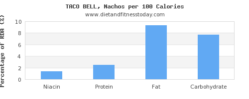 niacin and nutrition facts in nachos per 100 calories