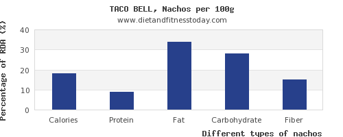 nutritional value and nutrition facts in nachos per 100g