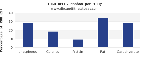 phosphorus and nutrition facts in nachos per 100g