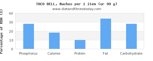phosphorus and nutritional content in nachos