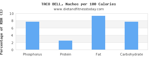 phosphorus and nutrition facts in nachos per 100 calories