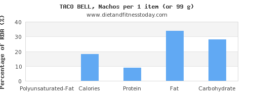 polyunsaturated fat and nutritional content in nachos