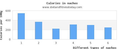 nachos polyunsaturated fat per 100g