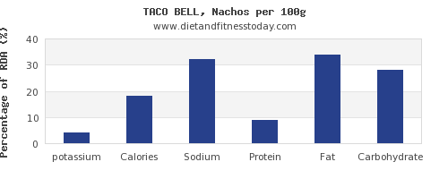 potassium and nutrition facts in nachos per 100g