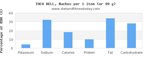 potassium and nutritional content in nachos