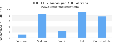 potassium and nutrition facts in nachos per 100 calories