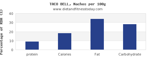 protein and nutrition facts in nachos per 100g