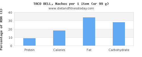protein and nutritional content in nachos