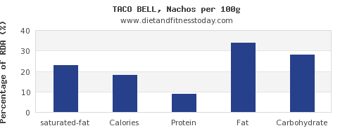 saturated fat and nutrition facts in nachos per 100g