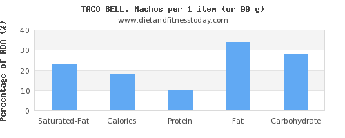saturated fat and nutritional content in nachos
