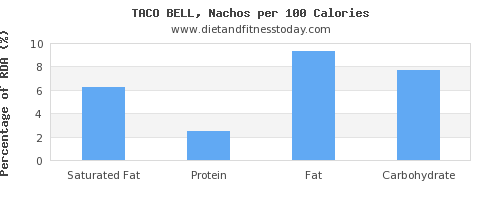 saturated fat and nutrition facts in nachos per 100 calories