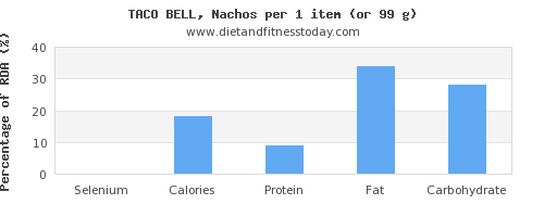 selenium and nutritional content in nachos