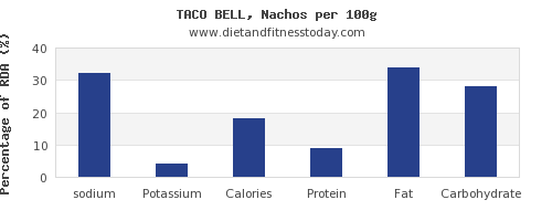 sodium and nutrition facts in nachos per 100g