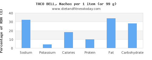 sodium and nutritional content in nachos