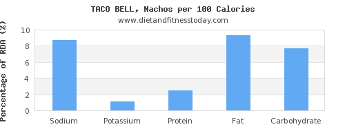 sodium and nutrition facts in nachos per 100 calories