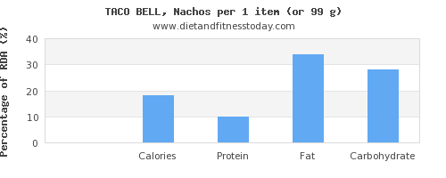 thiamine and nutritional content in nachos