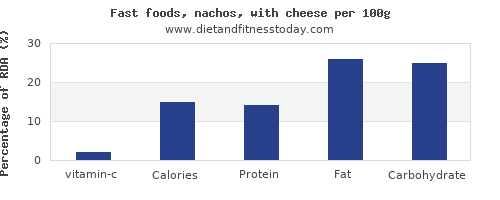vitamin c and nutrition facts in nachos per 100g