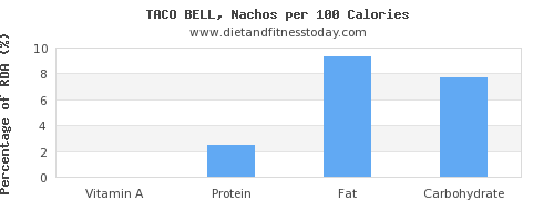 vitamin a and nutrition facts in nachos per 100 calories