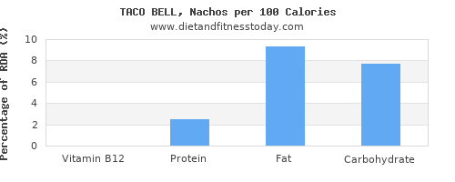 vitamin b12 and nutrition facts in nachos per 100 calories