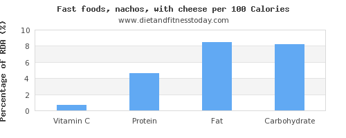 vitamin c and nutrition facts in nachos per 100 calories