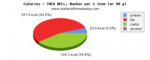 water, calories and nutritional content in nachos
