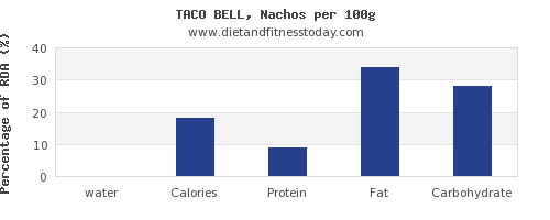 water and nutrition facts in nachos per 100g