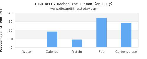 water and nutritional content in nachos