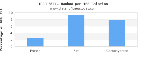 water and nutrition facts in nachos per 100 calories