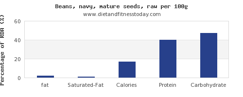 fat and nutrition facts in navy beans per 100g
