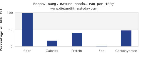 fiber and nutrition facts in navy beans per 100g