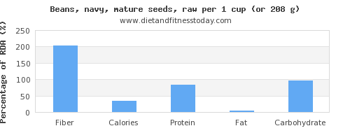fiber and nutritional content in navy beans