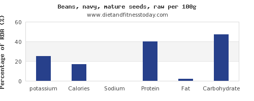 potassium and nutrition facts in navy beans per 100g