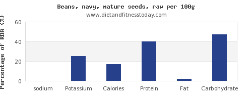 sodium and nutrition facts in navy beans per 100g