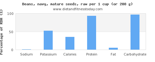sodium and nutritional content in navy beans