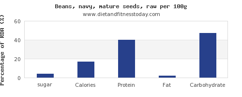 sugar and nutrition facts in navy beans per 100g