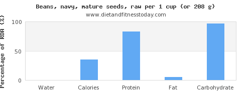 water and nutritional content in navy beans