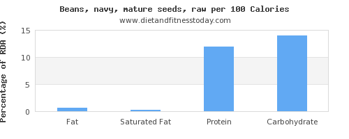 fat and nutrition facts in navy beans per 100 calories
