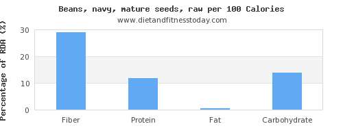 fiber and nutrition facts in navy beans per 100 calories