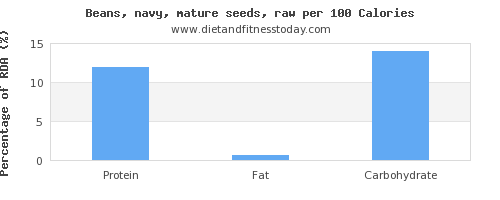 polyunsaturated fat and nutrition facts in navy beans per 100 calories