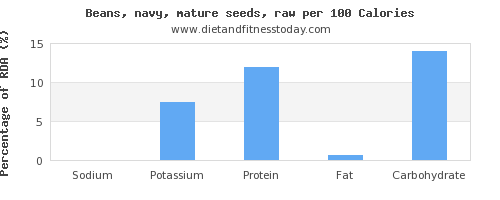 sodium and nutrition facts in navy beans per 100 calories