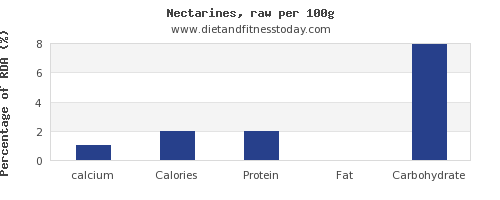 calcium and nutrition facts in nectarines per 100g