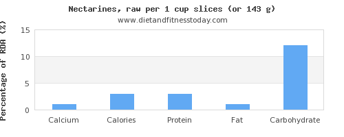 calcium and nutritional content in nectarines